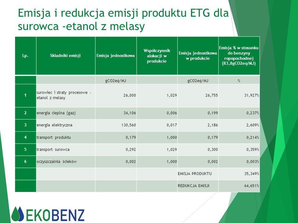 Emisja i redukcja emisji produktu ETG dla surowca -etanol z melasy Lp.Składniki emisjiEmisja jednostkowa Współczynnik alokacji w produkcie Emisja jedn
