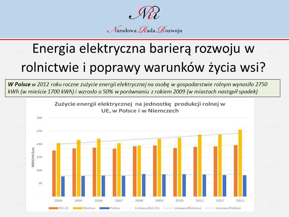 Energia elektryczna barierą rozwoju w rolnictwie i poprawy warunków życia wsi? W Polsce w 2012 roku roczne zużycie energii elektrycznej na osobę w gos