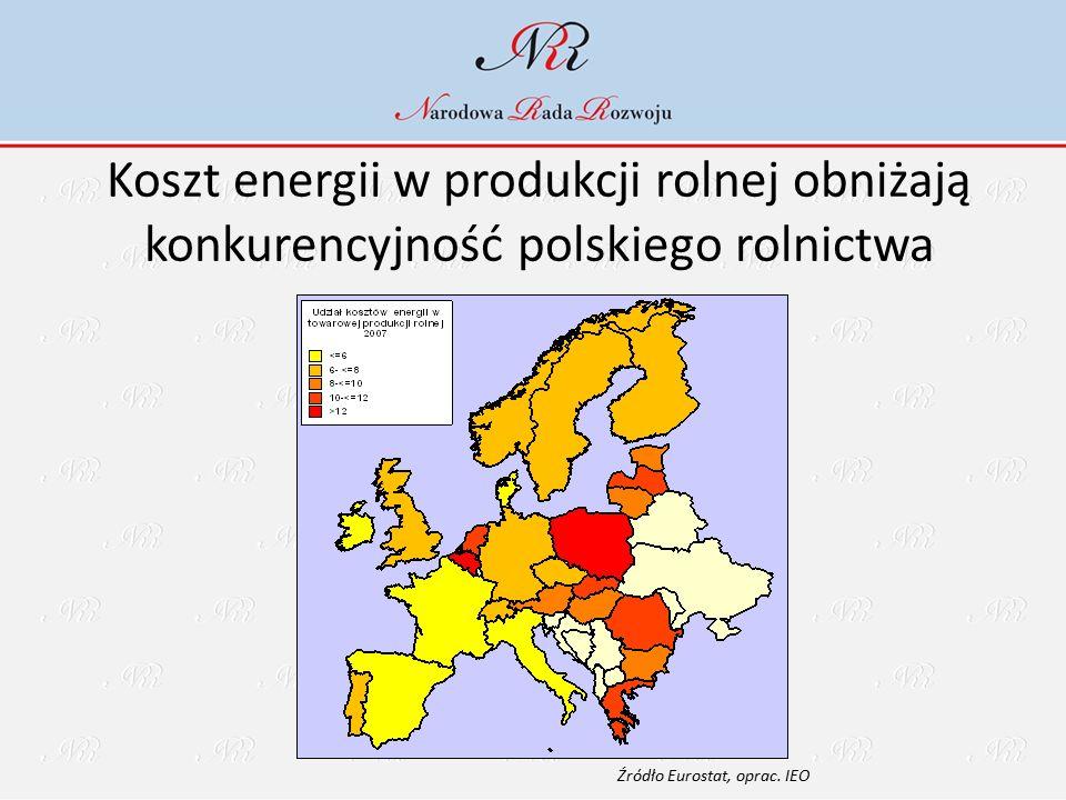 Koszt energii w produkcji rolnej obniżają konkurencyjność polskiego rolnictwa Źródło Eurostat, oprac. IEO