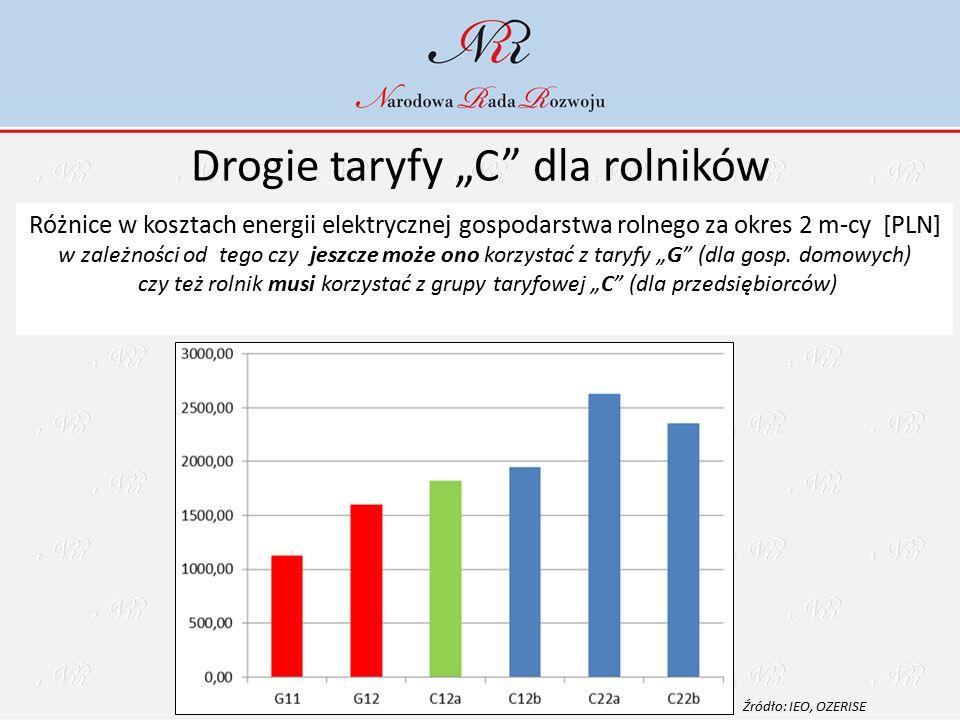 """Drogie taryfy """"C dla rolników Różnice w kosztach energii elektrycznej gospodarstwa rolnego za okres 2 m-cy [PLN] w zależności od tego czy jeszcze może ono korzystać z taryfy """"G (dla gosp."""