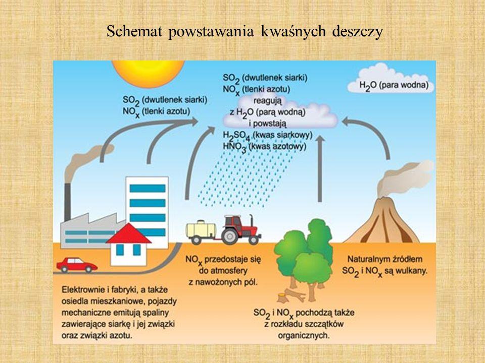 Schemat powstawania kwaśnych deszczy