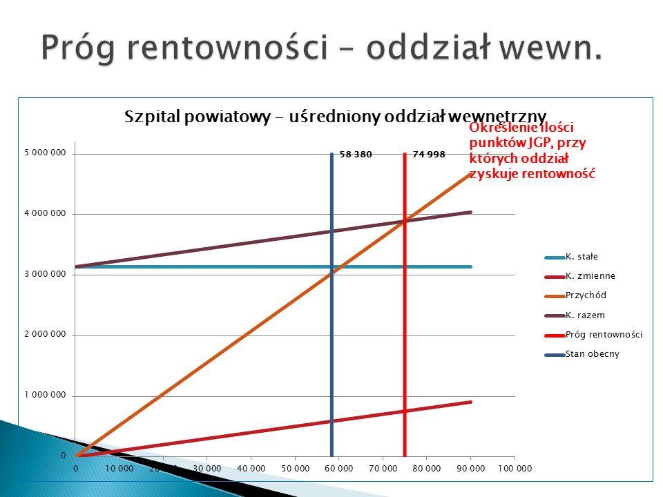 Określenie ilości punktów JGP, przy których oddział zyskuje rentowność