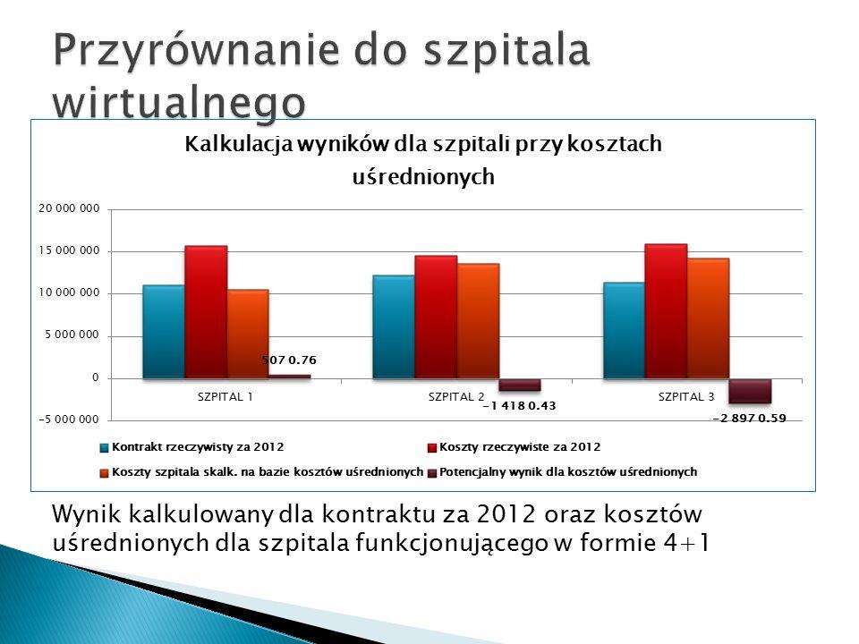 Wynik kalkulowany dla kontraktu za 2012 oraz kosztów uśrednionych dla szpitala funkcjonującego w formie 4+1