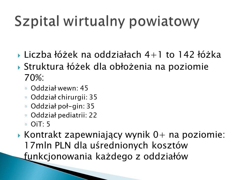  Liczba łóżek na oddziałach 4+1 to 142 łóżka  Struktura łóżek dla obłożenia na poziomie 70%: ◦ Oddział wewn: 45 ◦ Oddział chirurgii: 35 ◦ Oddział poł-gin: 35 ◦ Oddział pediatrii: 22 ◦ OiT: 5  Kontrakt zapewniający wynik 0+ na poziomie: 17mln PLN dla uśrednionych kosztów funkcjonowania każdego z oddziałów