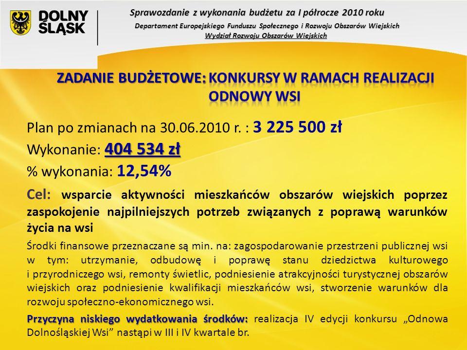 Plan po zmianach na 30.06.2010 r. : 3 225 500 zł 404 534 zł Wykonanie: 404 534 zł % wykonania: 12,54% Cel: wsparcie aktywności mieszkańców obszarów wi