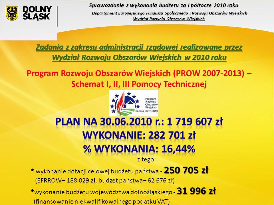 Sprawozdanie z wykonania budżetu za I półrocze 2010 roku Departament Europejskiego Funduszu Społecznego i Rozwoju Obszarów Wiejskich Wydział Rozwoju Obszarów Wiejskich z tego: 250 705 zł wykonanie dotacji celowej budżetu państwa - 250 705 zł (EFRROW– 188 029 zł, budżet państwa– 62 676 zł) 31 996 zł wykonanie budżetu województwa dolnośląskiego - 31 996 zł (finansowanie niekwalifikowalnego podatku VAT)