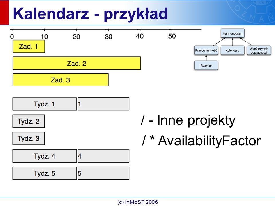 (c) InMoST 2006 Kalendarz - przykład / - Inne projekty / * AvailabilityFactor