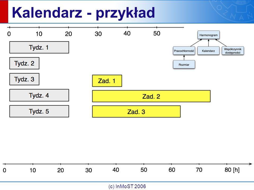 (c) InMoST 2006 Kalendarz - przykład