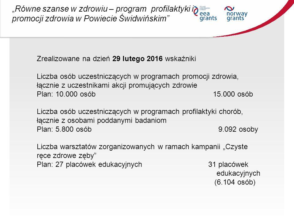 """""""Równe szanse w zdrowiu – program profilaktyki i promocji zdrowia w Powiecie Świdwińskim Zrealizowane na dzień 29 lutego 2016 wskaźniki Liczba osób uczestniczących w programach promocji zdrowia, łącznie z uczestnikami akcji promujących zdrowie Plan: 10.000 osób 15.000 osób Liczba osób uczestniczących w programach profilaktyki chorób, łącznie z osobami poddanymi badaniom Plan: 5.800 osób 9.092 osoby Liczba warsztatów zorganizowanych w ramach kampanii """"Czyste ręce zdrowe zęby Plan: 27 placówek edukacyjnych 31 placówek edukacyjnych (6.104 osób)"""