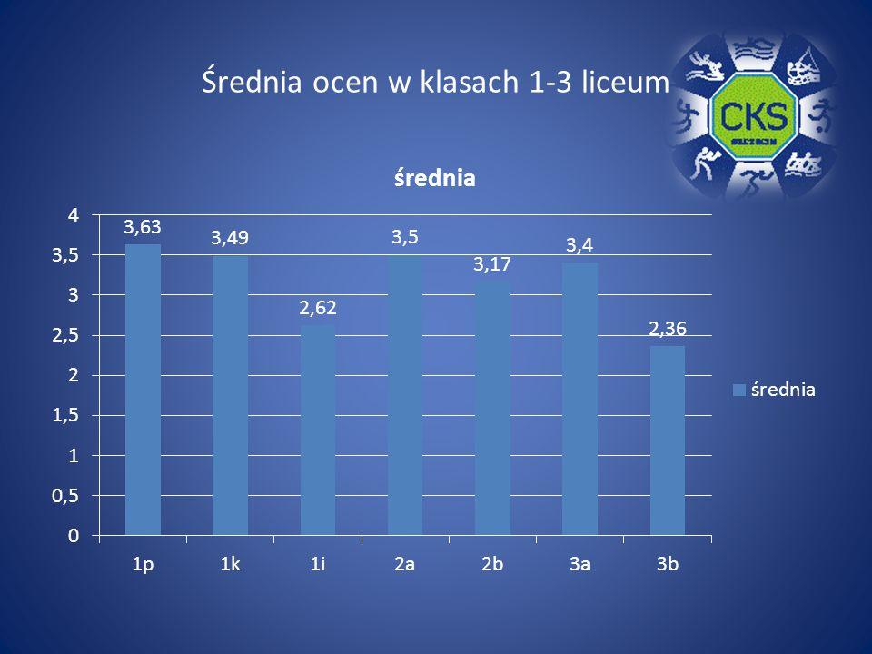 Średnia ocen w klasach 1-3 liceum