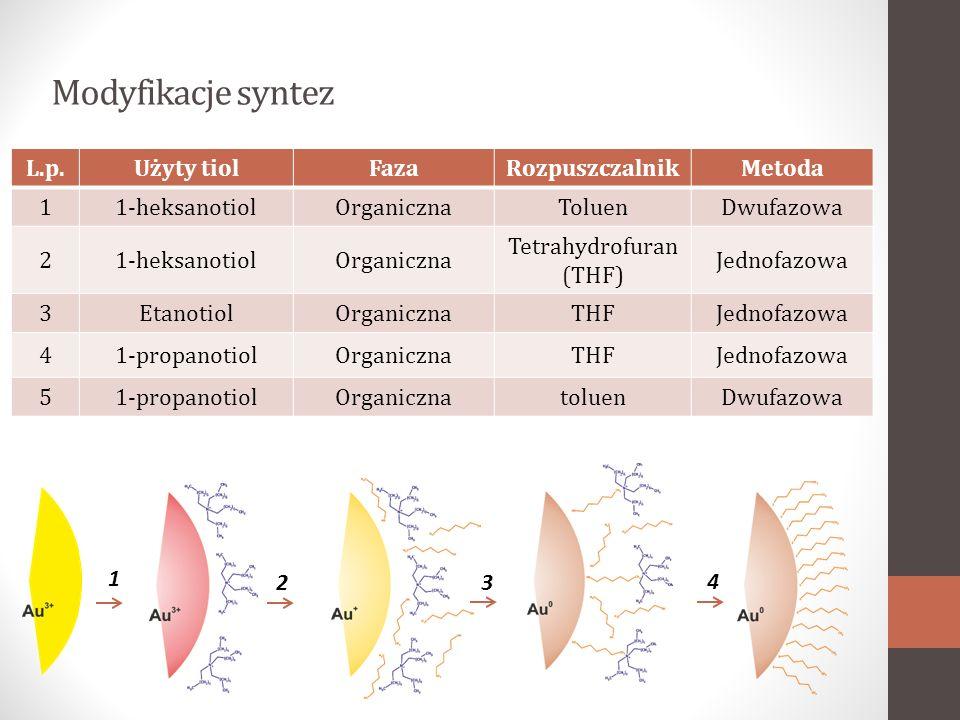 Modyfikacje syntez L.p.Użyty tiolFazaRozpuszczalnikMetoda 11-heksanotiolOrganicznaToluenDwufazowa 21-heksanotiolOrganiczna Tetrahydrofuran (THF) Jednofazowa 3EtanotiolOrganicznaTHFJednofazowa 41-propanotiolOrganicznaTHFJednofazowa 51-propanotiolOrganicznatoluenDwufazowa 1 23 4