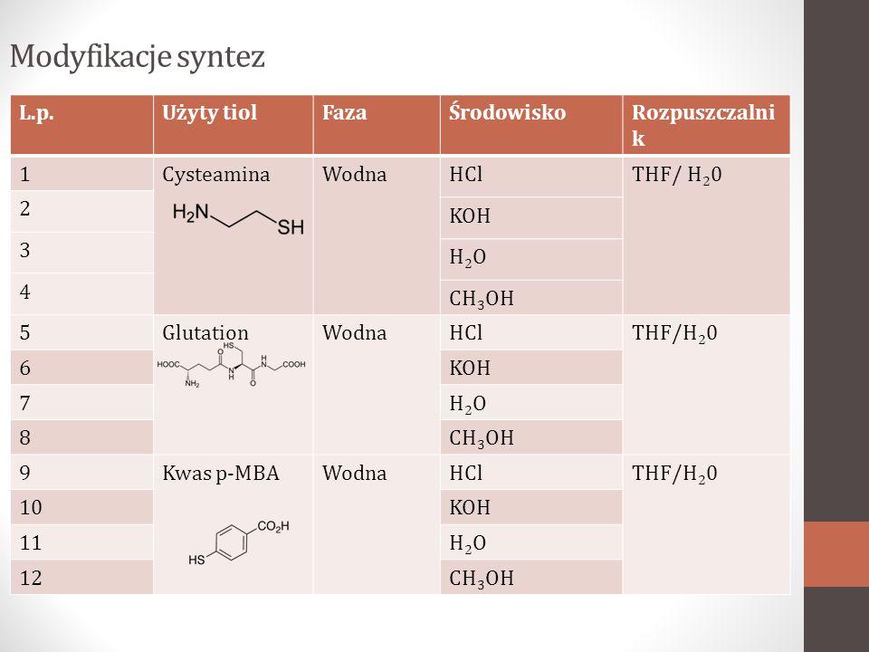 Modyfikacje syntez L.p.Użyty tiolFazaŚrodowiskoRozpuszczalni k 1CysteaminaWodnaHClTHF/ H 2 0 2 KOH 3 H2OH2O 4 CH 3 OH 5GlutationWodnaHClTHF/H 2 0 6KOH 7H2OH2O 8CH 3 OH 9Kwas p-MBAWodnaHClTHF/H 2 0 10KOH 11H2OH2O 12CH 3 OH