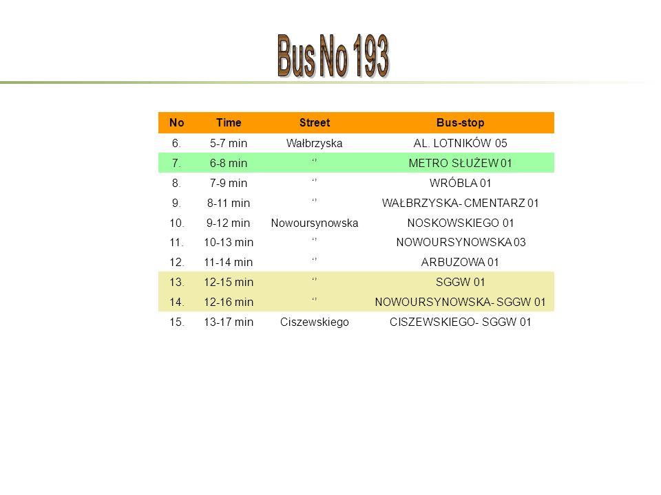 NoTimeStreetBus-stop 6.5-7 minWałbrzyskaAL. LOTNIKÓW 05 7.6-8 min''METRO SŁUŻEW 01 8.7-9 min''WRÓBLA 01 9.8-11 min''WAŁBRZYSKA- CMENTARZ 01 10.9-12 mi