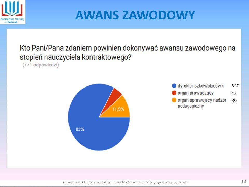 640 42 89 14 Kuratorium Oświaty w Kielcach Wydział Nadzoru Pedagogicznego i Strategii AWANS ZAWODOWY