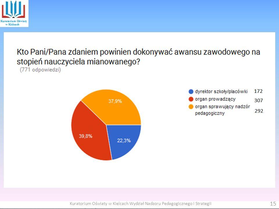 15 Kuratorium Oświaty w Kielcach Wydział Nadzoru Pedagogicznego i Strategii
