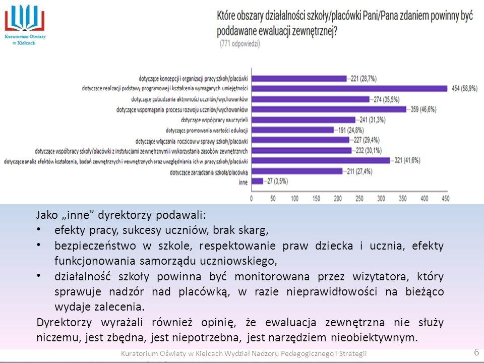 Podsumowując wyniki ankiety należy stwierdzić, że dyrektorzy liczą na duże wsparcie ze strony pracowników Kuratorium Oświaty.