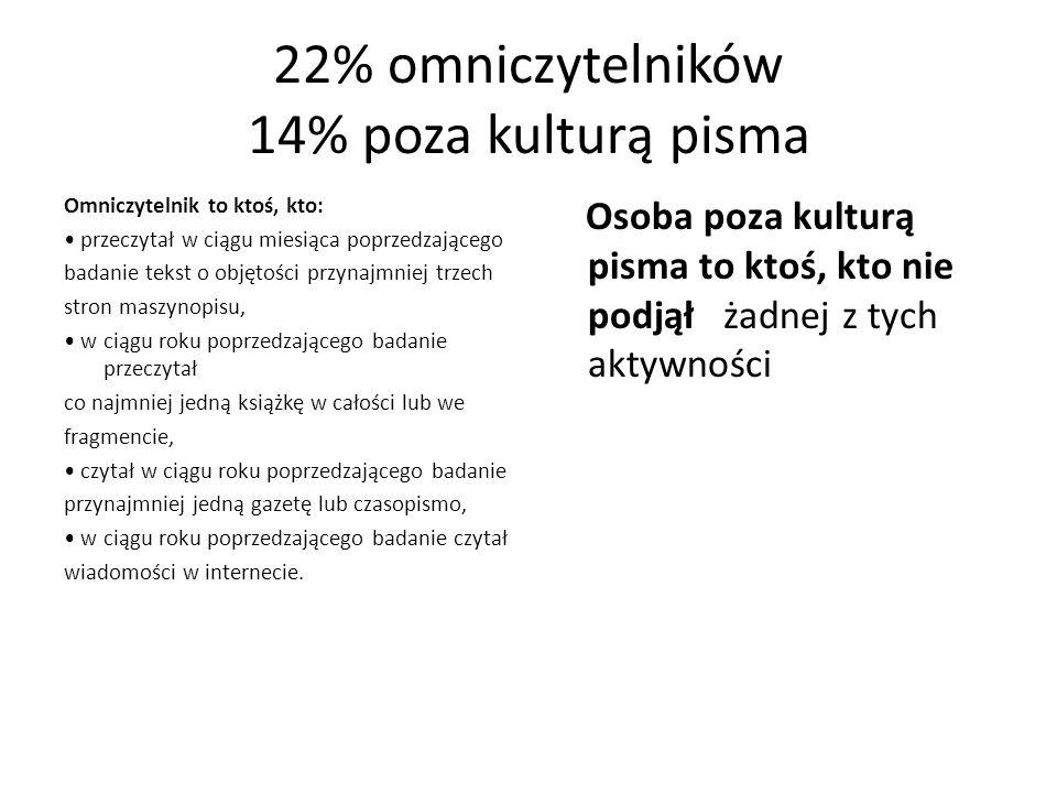 22% omniczytelników 14% poza kulturą pisma Omniczytelnik to ktoś, kto: przeczytał w ciągu miesiąca poprzedzającego badanie tekst o objętości przynajmn