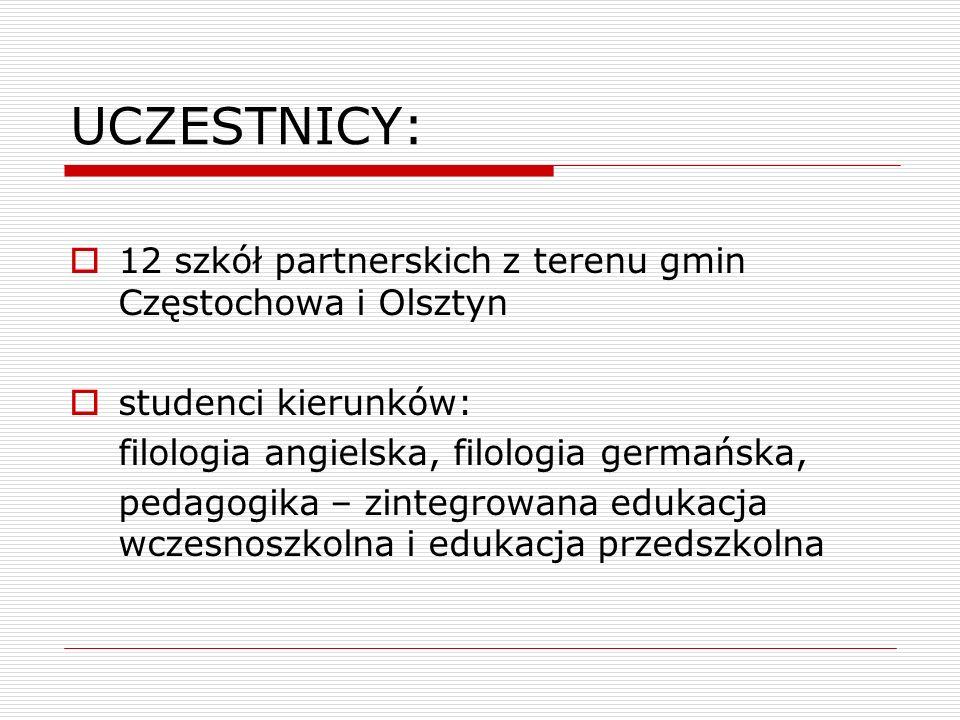 UCZESTNICY:  12 szkół partnerskich z terenu gmin Częstochowa i Olsztyn  studenci kierunków: filologia angielska, filologia germańska, pedagogika – z