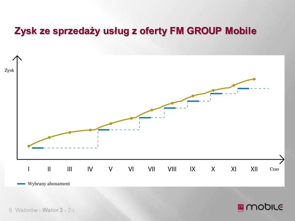 Zysk ze sprzedaży usług z oferty FM GROUP Mobile 5 Walorów › Walor 3 › 2 /2