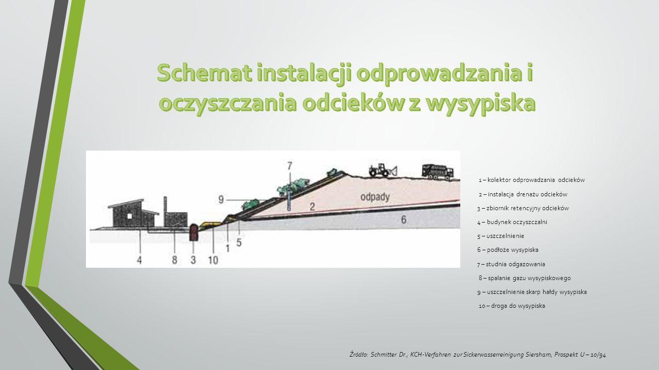 1 – kolektor odprowadzania odcieków 2 – instalacja drenażu odcieków 3 – zbiornik retencyjny odcieków 4 – budynek oczyszczalni 5 – uszczelnienie 6 – podłoże wysypiska 7 – studnia odgazowania 8 – spalanie gazu wysypiskowego 9 – uszczelnienie skarp hałdy wysypiska 10 – droga do wysypiska Źródło: Schmitter Dr., KCH-Verfahren zur Sickerwasserreinigung Siersham, Prospekt U – 10/94