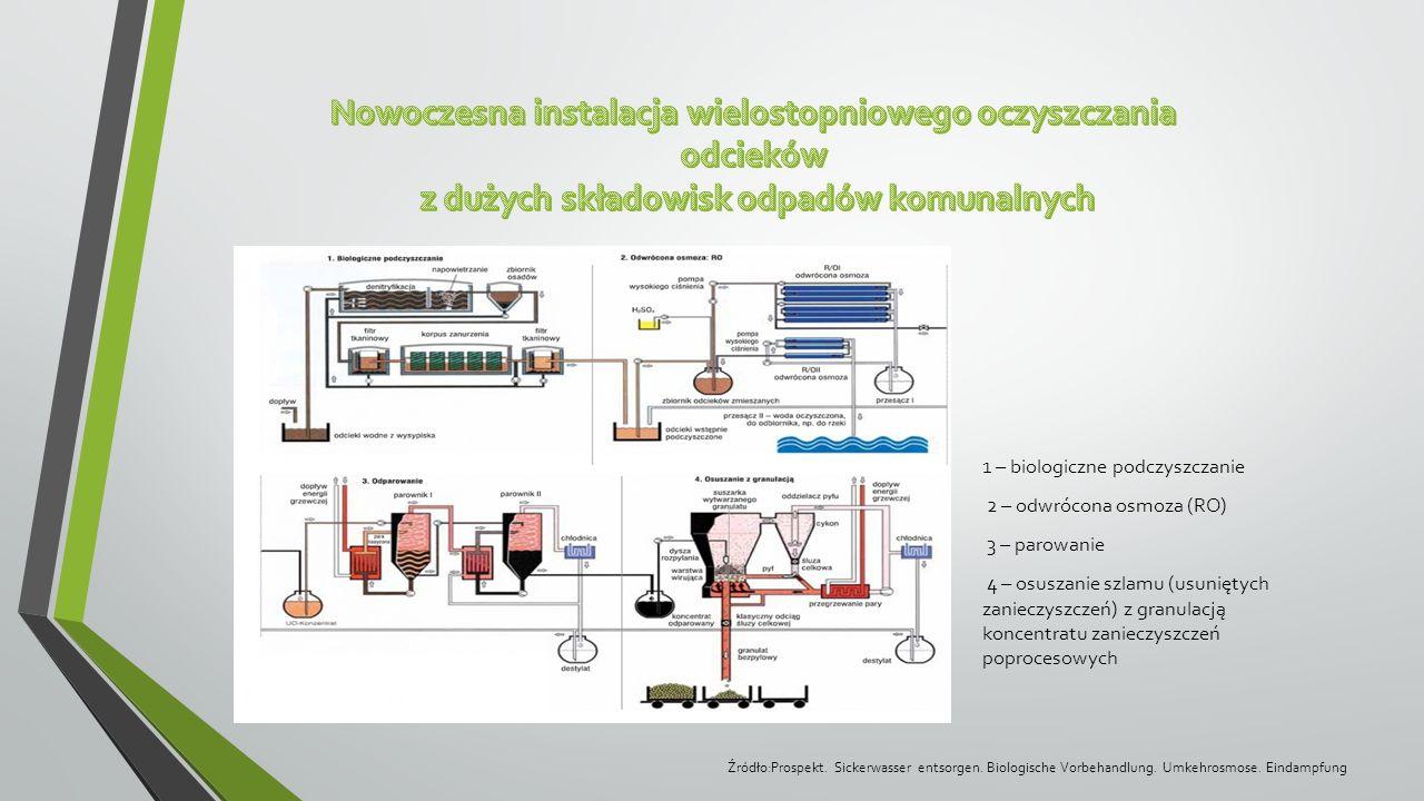 1 – biologiczne podczyszczanie 2 – odwrócona osmoza (RO) 3 – parowanie 4 – osuszanie szlamu (usuniętych zanieczyszczeń) z granulacją koncentratu zanie