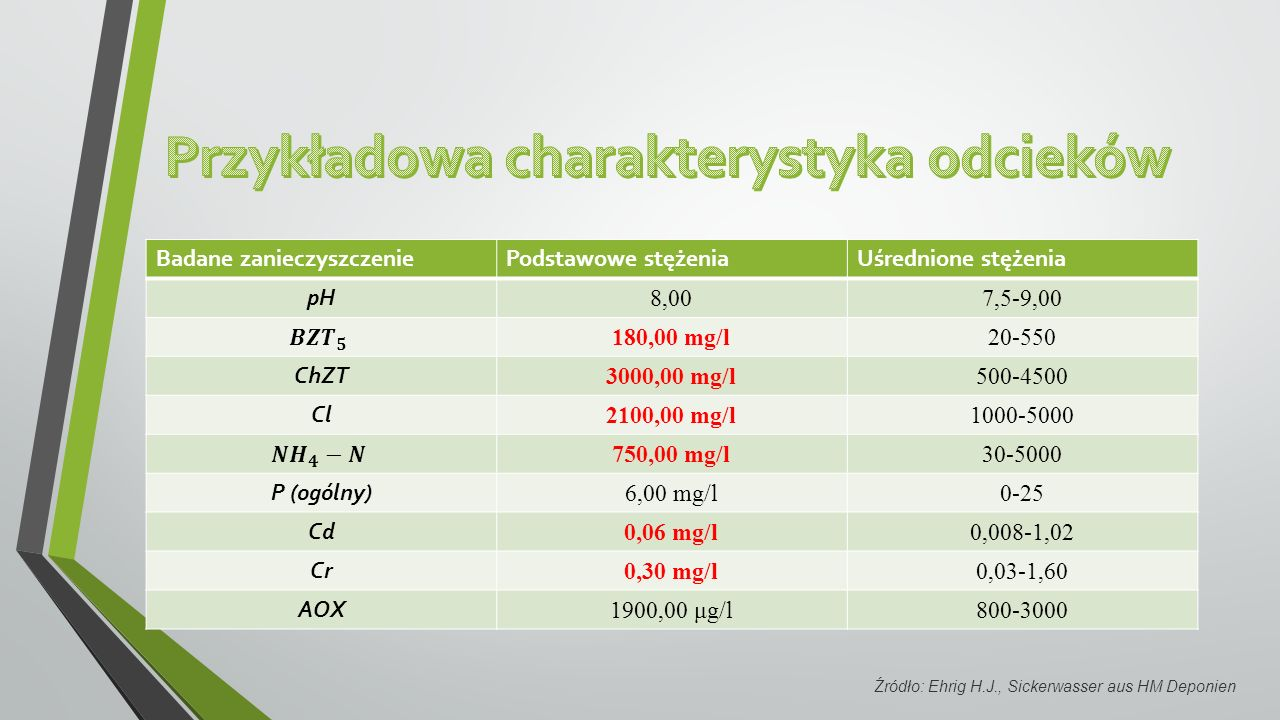 Badane zanieczyszczeniePodstawowe stężeniaUśrednione stężenia pH 8,007,5-9,00 180,00 mg/l20-550 ChZT 3000,00 mg/l500-4500 Cl 2100,00 mg/l1000-5000 750,00 mg/l30-5000 P (ogólny) 6,00 mg/l0-25 Cd 0,06 mg/l0,008-1,02 Cr 0,30 mg/l0,03-1,60 AOX 1900,00 μg/l800-3000 Źródło: Ehrig H.J., Sickerwasser aus HM Deponien