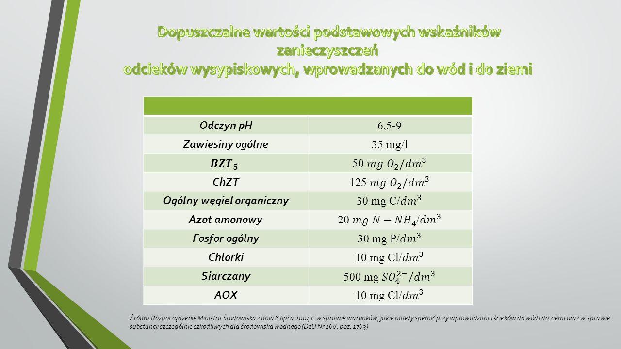 WskaźnikJednostkaŚciekiOdcieki surowe 72-282,3350-900 ChZT 273-567,71750-3250 20,3-38,11050-2300 P (ogólny) 6,3-10,25-13 pH- 7,3-7,97,3-7,6 Źródło: Zaawansowane utlenianie w procesach oczyszczania wybranych ścieków przemysłowych, K.Barbusiński