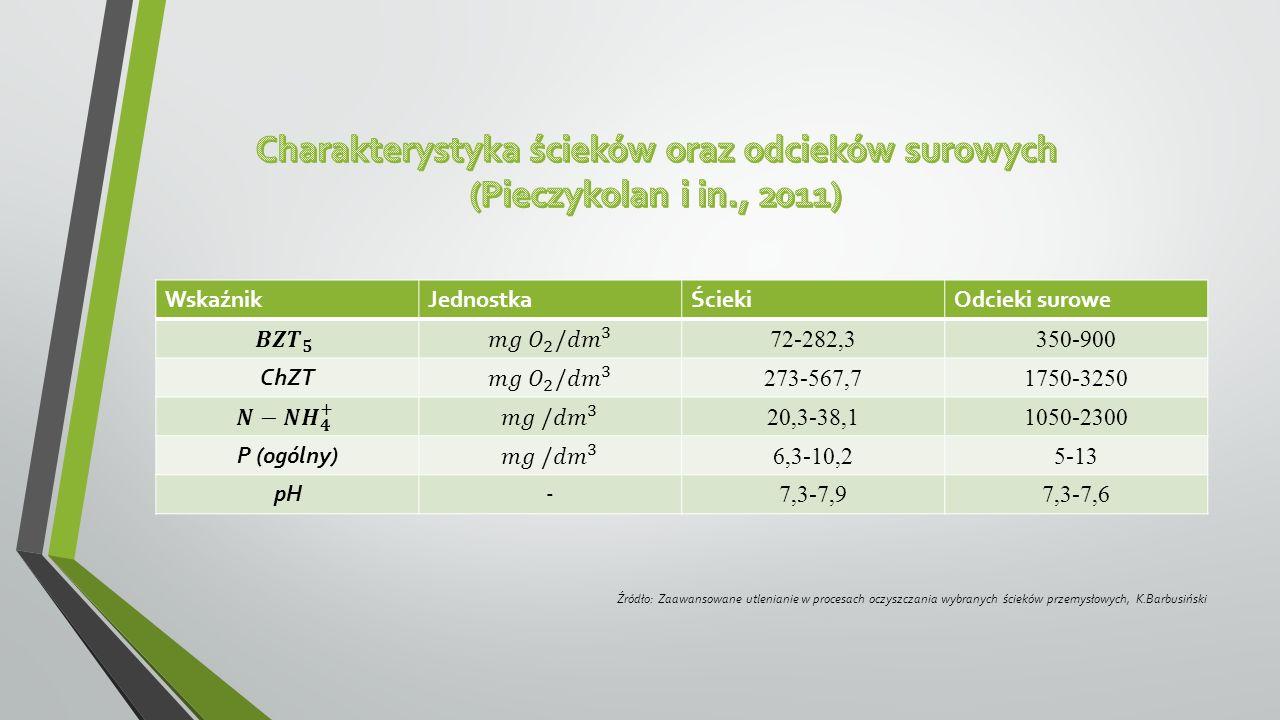 WskaźnikJednostkaŚciekiOdcieki surowe 72-282,3350-900 ChZT 273-567,71750-3250 20,3-38,11050-2300 P (ogólny) 6,3-10,25-13 pH- 7,3-7,97,3-7,6 Źródło: Za