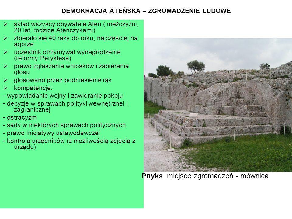 DEMOKRACJA ATEŃSKA – ZGROMADZENIE LUDOWE  skład wszyscy obywatele Aten ( mężczyźni, 20 lat, rodzice Ateńczykami)  zbierało się 40 razy do roku, najczęściej na agorze  uczestnik otrzymywał wynagrodzenie (reformy Peryklesa)  prawo zgłaszania wniosków i zabierania głosu  głosowano przez podniesienie rąk  kompetencje: - wypowiadanie wojny i zawieranie pokoju - decyzje w sprawach polityki wewnętrznej i zagranicznej - ostracyzm - sądy w niektórych sprawach politycznych - prawo inicjatywy ustawodawczej - kontrola urzędników (z możliwością zdjęcia z urzędu) Pnyks, miejsce zgromadzeń - mównica