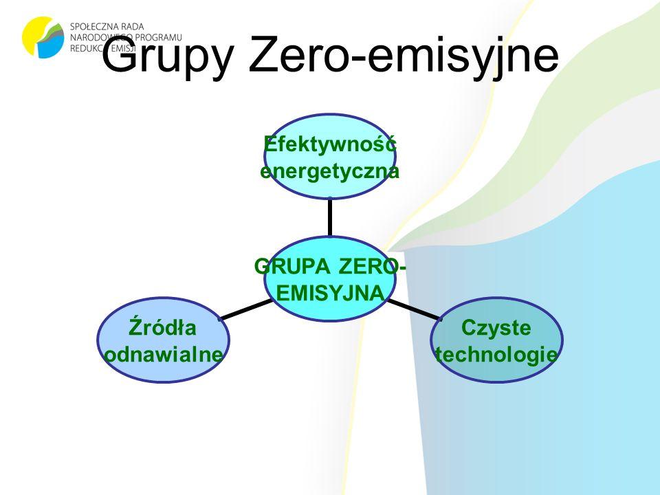 Grupy Zero-emisyjne GRUPA ZERO- EMISYJNA Efektywność energetyczna Czyste technologie Źródła odnawialne