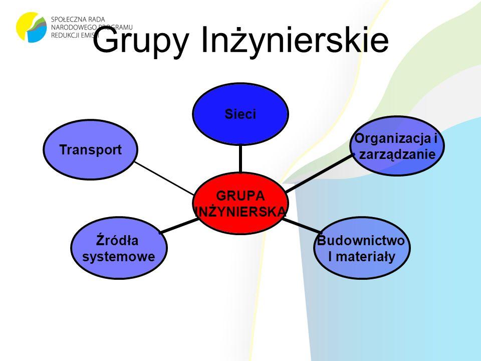 Grupy Inżynierskie Transport Organizacja i zarządzanie
