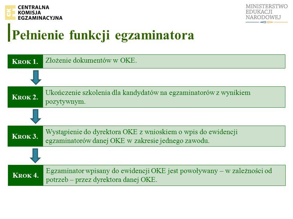 Pełnienie funkcji egzaminatora Złożenie dokumentów w OKE.