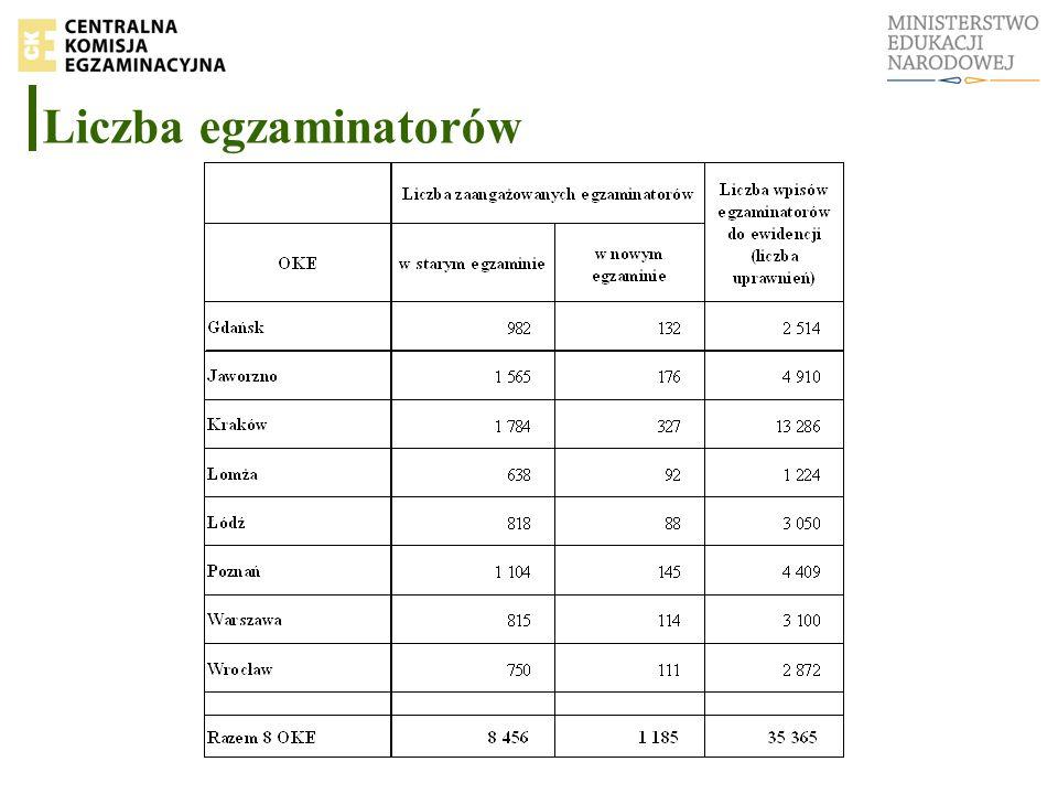 Liczba egzaminatorów