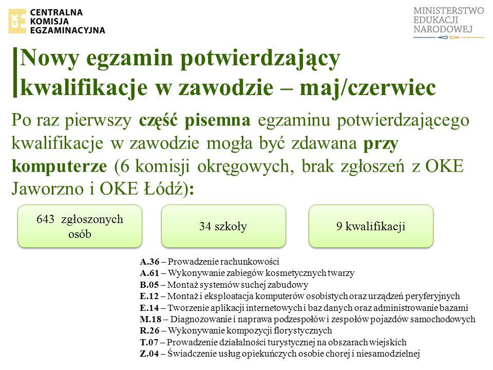 Nowy egzamin potwierdzający kwalifikacje w zawodzie – maj/czerwiec Po raz pierwszy część pisemna egzaminu potwierdzającego kwalifikacje w zawodzie mogła być zdawana przy komputerze (6 komisji okręgowych, brak zgłoszeń z OKE Jaworzno i OKE Łódź): 643 zgłoszonych osób 9 kwalifikacji 34 szkoły A.36 – Prowadzenie rachunkowości A.61 – Wykonywanie zabiegów kosmetycznych twarzy B.05 – Montaż systemów suchej zabudowy E.12 – Montaż i eksploatacja komputerów osobistych oraz urządzeń peryferyjnych E.14 – Tworzenie aplikacji internetowych i baz danych oraz administrowanie bazami M.18 – Diagnozowanie i naprawa podzespołów i zespołów pojazdów samochodowych R.26 – Wykonywanie kompozycji florystycznych T.07 – Prowadzenie działalności turystycznej na obszarach wiejskich Z.04 – Świadczenie usług opiekuńczych osobie chorej i niesamodzielnej