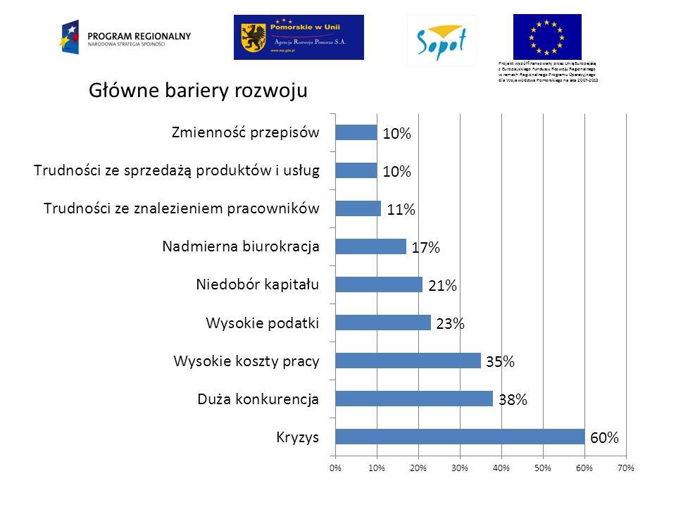 Projekt współfinansowany przez Unię Europejską z Europejskiego Funduszu Rozwoju Regionalnego w ramach Regionalnego Programu Operacyjnego dla Województwa Pomorskiego na lata 2007-2013 Główne bariery rozwoju