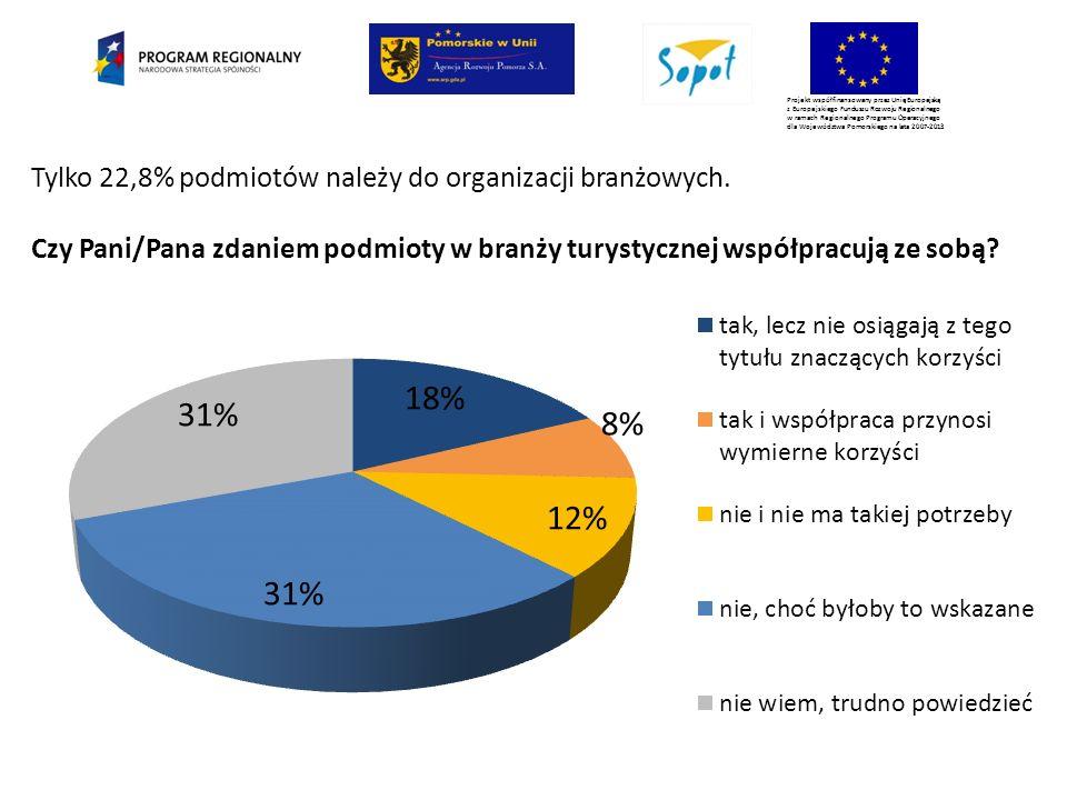 Projekt współfinansowany przez Unię Europejską z Europejskiego Funduszu Rozwoju Regionalnego w ramach Regionalnego Programu Operacyjnego dla Województwa Pomorskiego na lata 2007-2013 Tylko 22,8% podmiotów należy do organizacji branżowych.