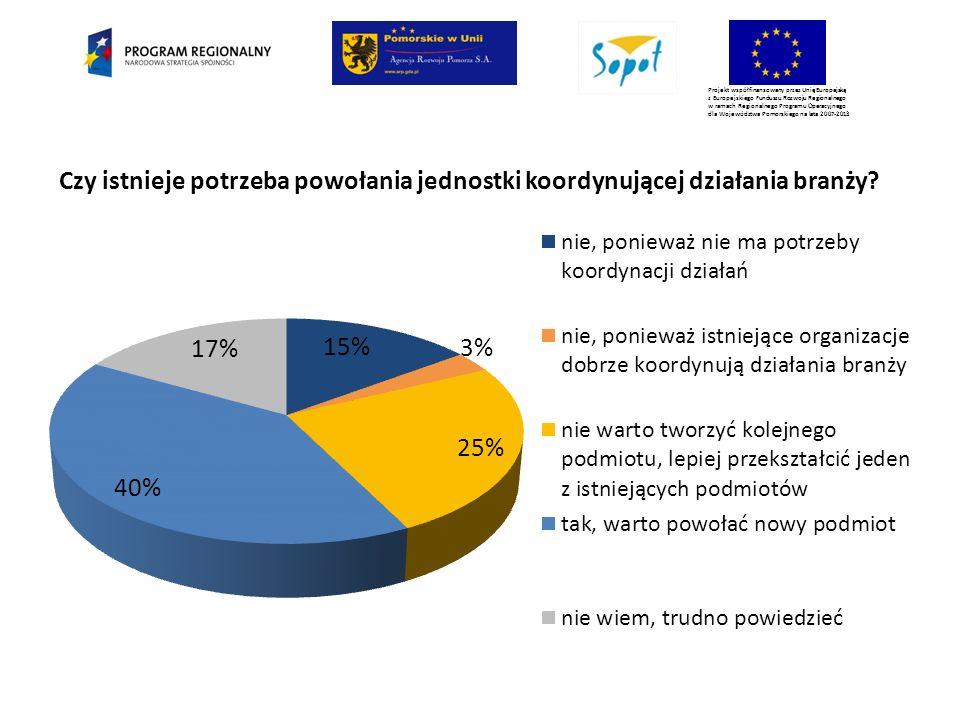 Projekt współfinansowany przez Unię Europejską z Europejskiego Funduszu Rozwoju Regionalnego w ramach Regionalnego Programu Operacyjnego dla Województwa Pomorskiego na lata 2007-2013 Czy istnieje potrzeba powołania jednostki koordynującej działania branży