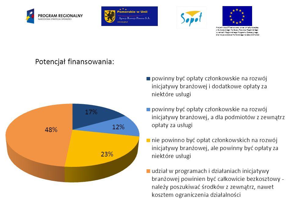 Projekt współfinansowany przez Unię Europejską z Europejskiego Funduszu Rozwoju Regionalnego w ramach Regionalnego Programu Operacyjnego dla Województwa Pomorskiego na lata 2007-2013 Potencjał finansowania: