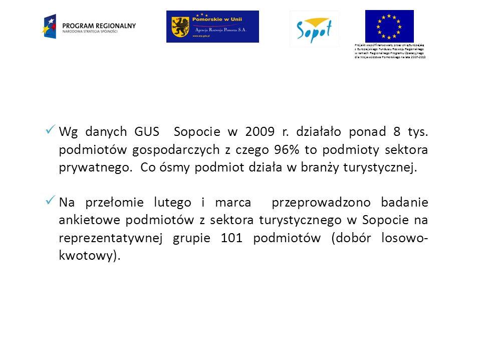 Projekt współfinansowany przez Unię Europejską z Europejskiego Funduszu Rozwoju Regionalnego w ramach Regionalnego Programu Operacyjnego dla Województwa Pomorskiego na lata 2007-2013 Wg danych GUS Sopocie w 2009 r.
