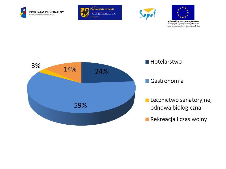 Projekt współfinansowany przez Unię Europejską z Europejskiego Funduszu Rozwoju Regionalnego w ramach Regionalnego Programu Operacyjnego dla Województwa Pomorskiego na lata 2007-2013