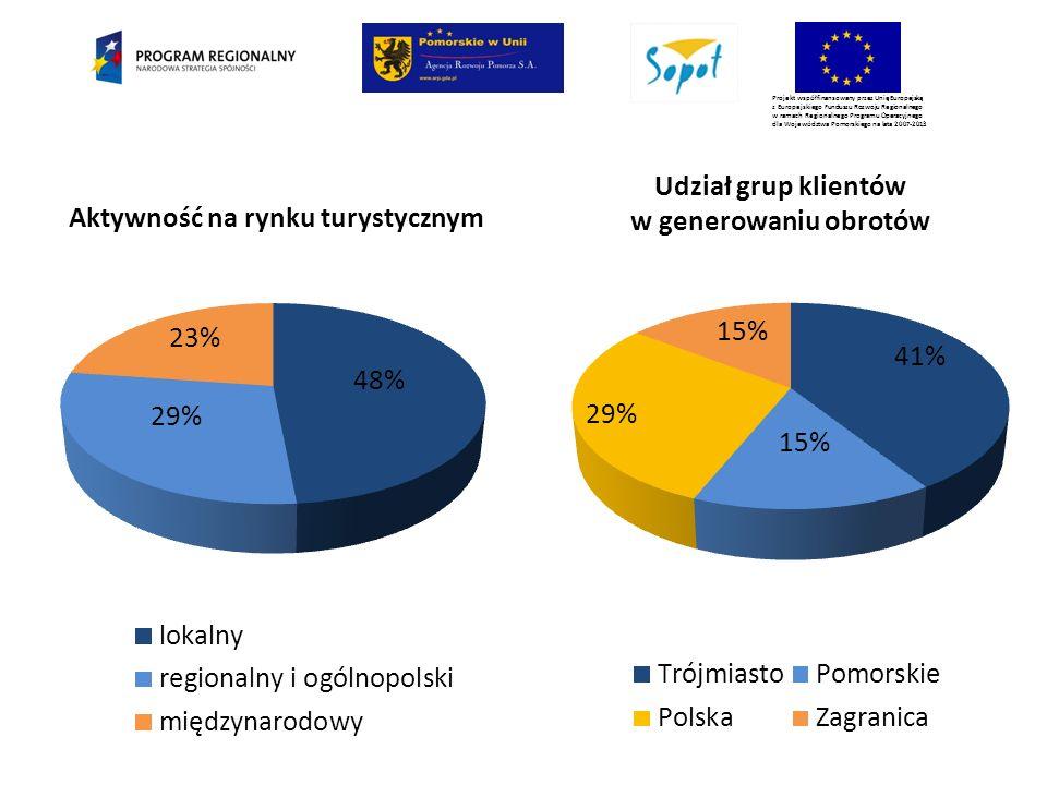Projekt współfinansowany przez Unię Europejską z Europejskiego Funduszu Rozwoju Regionalnego w ramach Regionalnego Programu Operacyjnego dla Województwa Pomorskiego na lata 2007-2013 Tendencje dotyczące przychodów (2008-2010)