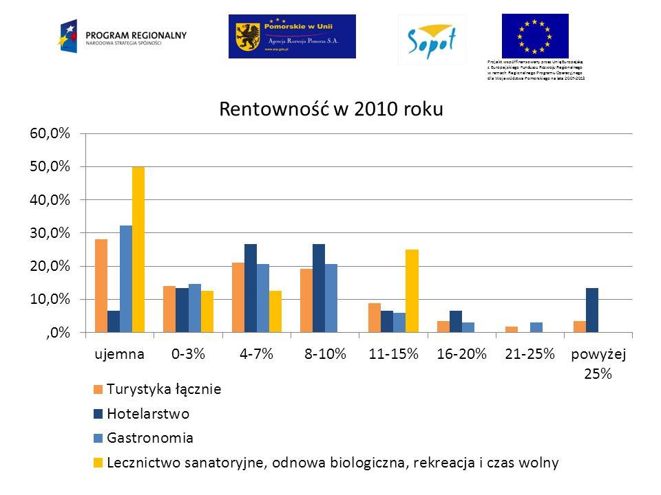 Projekt współfinansowany przez Unię Europejską z Europejskiego Funduszu Rozwoju Regionalnego w ramach Regionalnego Programu Operacyjnego dla Województwa Pomorskiego na lata 2007-2013 Rentowność w 2010 roku