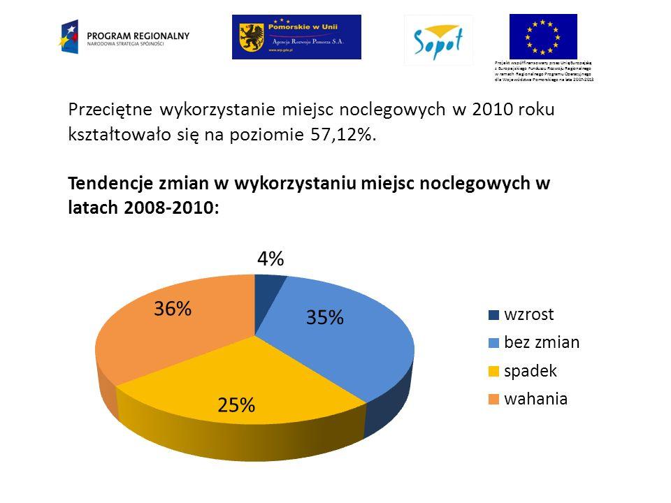 Projekt współfinansowany przez Unię Europejską z Europejskiego Funduszu Rozwoju Regionalnego w ramach Regionalnego Programu Operacyjnego dla Województwa Pomorskiego na lata 2007-2013 Przeciętne wykorzystanie miejsc noclegowych w 2010 roku kształtowało się na poziomie 57,12%.