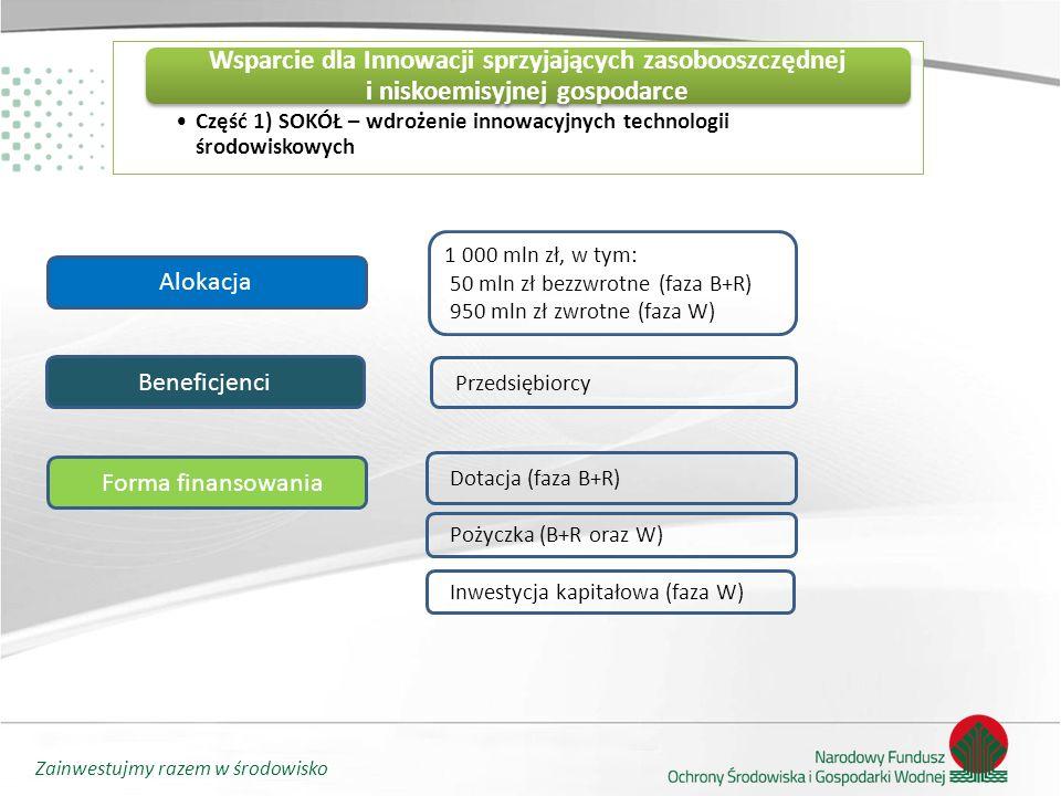 Zainwestujmy razem w środowisko Beneficjenci Alokacja Forma finansowania 1 000 mln zł, w tym: 50 mln zł bezzwrotne (faza B+R) 950 mln zł zwrotne (faza W) Przedsiębiorcy Dotacja (faza B+R) Część 1) SOKÓŁ – wdrożenie innowacyjnych technologii środowiskowych Wsparcie dla Innowacji sprzyjających zasobooszczędnej i niskoemisyjnej gospodarce Pożyczka (B+R oraz W) Inwestycja kapitałowa (faza W)