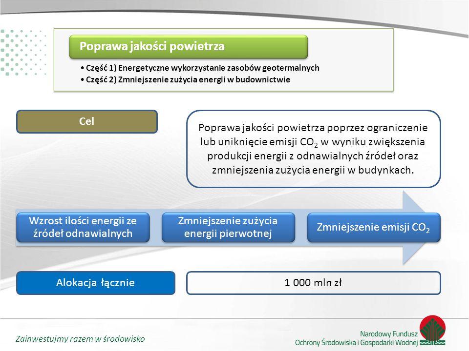 Zainwestujmy razem w środowisko Część 1) Energetyczne wykorzystanie zasobów geotermalnych Część 2) Zmniejszenie zużycia energii w budownictwie Poprawa jakości powietrza Cel Poprawa jakości powietrza poprzez ograniczenie lub uniknięcie emisji CO 2 w wyniku zwiększenia produkcji energii z odnawialnych źródeł oraz zmniejszenia zużycia energii w budynkach.