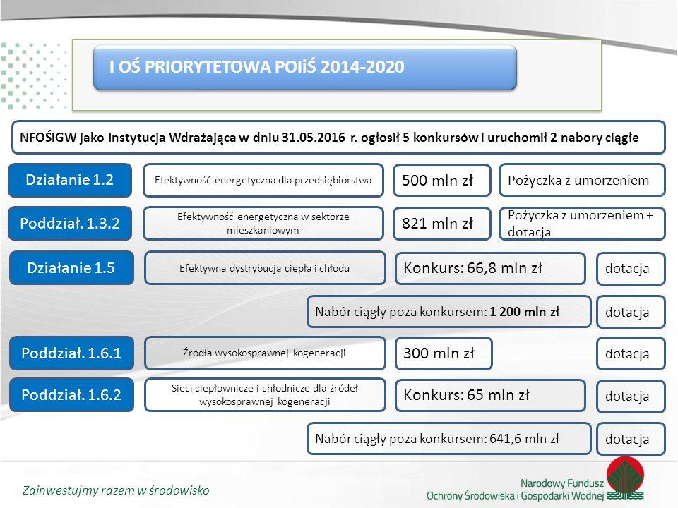 Zainwestujmy razem w środowisko I OŚ PRIORYTETOWA POIiŚ 2014-2020 NFOŚiGW jako Instytucja Wdrażająca w dniu 31.05.2016 r.