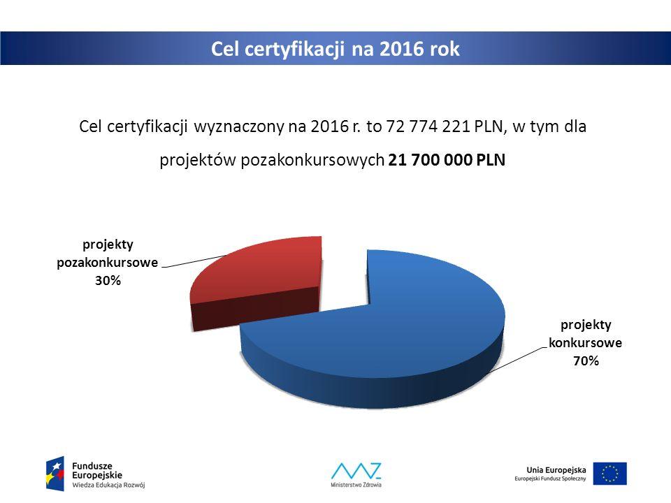 Cel certyfikacji na 2016 rok Cel certyfikacji wyznaczony na 2016 r. to 72 774 221 PLN, w tym dla projektów pozakonkursowych 21 700 000 PLN