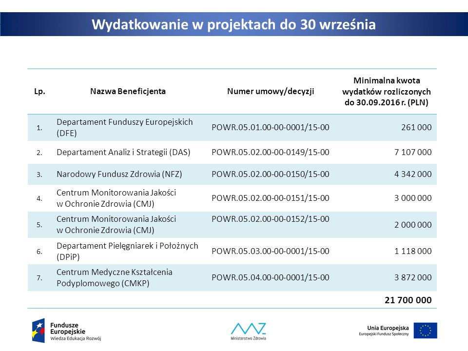Wydatkowanie w projektach do 30 września Lp.Nazwa BeneficjentaNumer umowy/decyzji Minimalna kwota wydatków rozliczonych do 30.09.2016 r. (PLN) 1. Depa