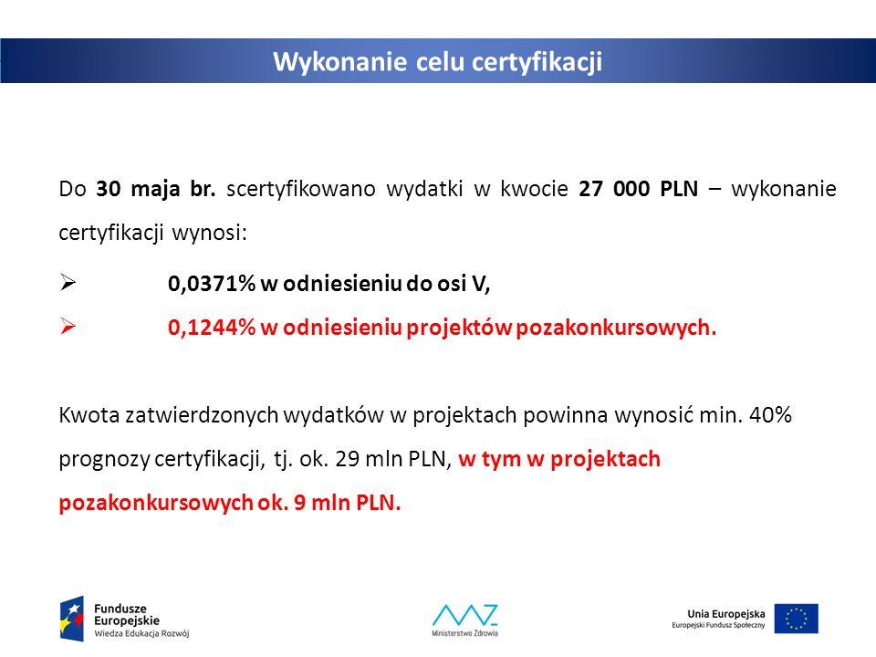 Wykonanie celu certyfikacji Do 30 maja br. scertyfikowano wydatki w kwocie 27 000 PLN – wykonanie certyfikacji wynosi:  0,0371% w odniesieniu do osi