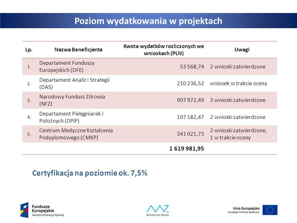 Poziom wydatkowania w projektach Certyfikacja na poziomie ok. 7,5% Lp.Nazwa Beneficjenta Kwota wydatków rozliczonych we wnioskach (PLN) Uwagi 1. Depar